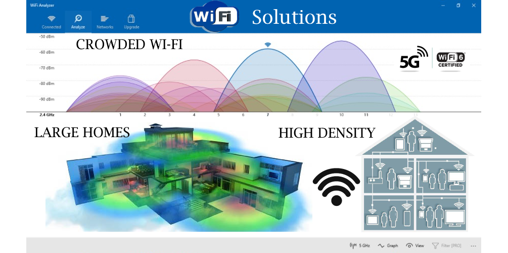 Wi-Fi solutions - services